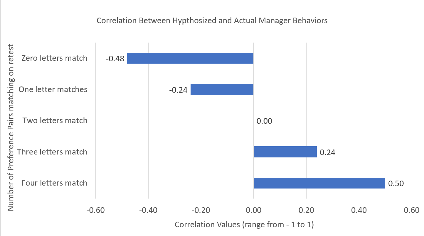 Correlation between hypothesized and actual manager behaviors